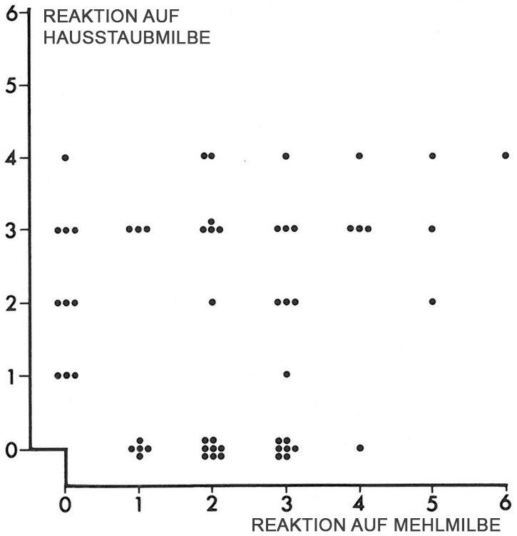 Tabelle für allergische Reaktion auf Mehlmilbe
